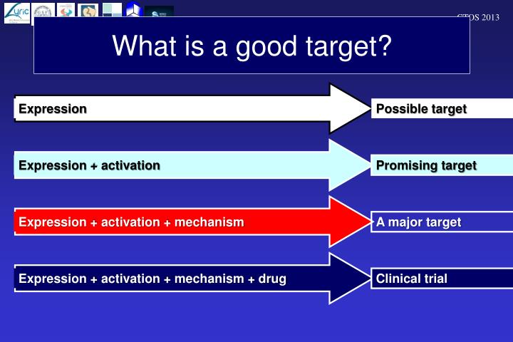What is a good target?