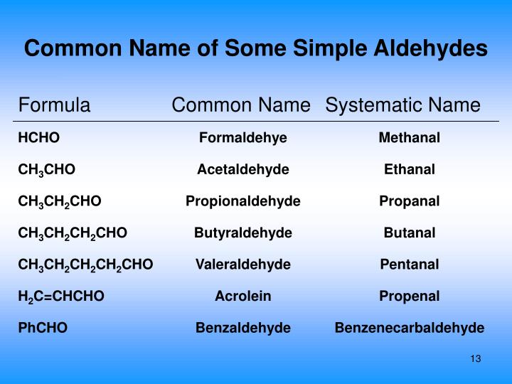 Common Name of Some Simple Aldehydes