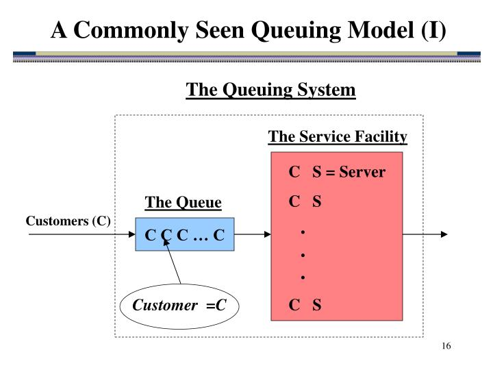 A Commonly Seen Queuing Model (I)