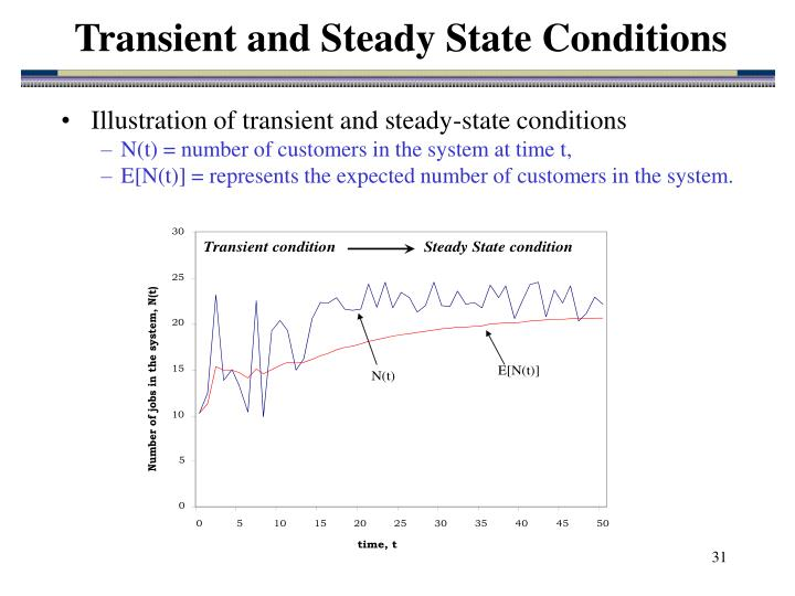 Transient and Steady State Conditions