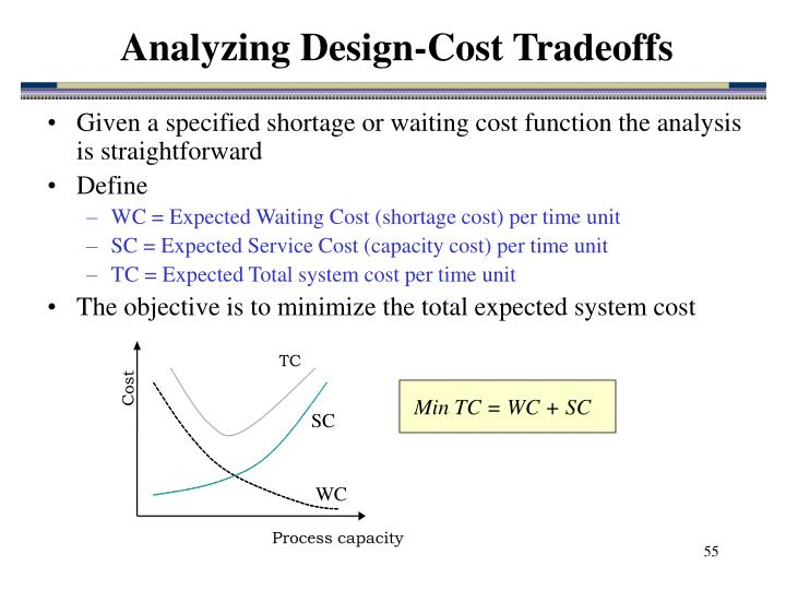 Analyzing Design-Cost Tradeoffs