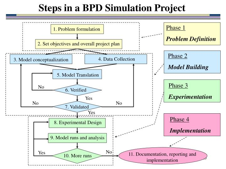 Steps in a BPD Simulation Project