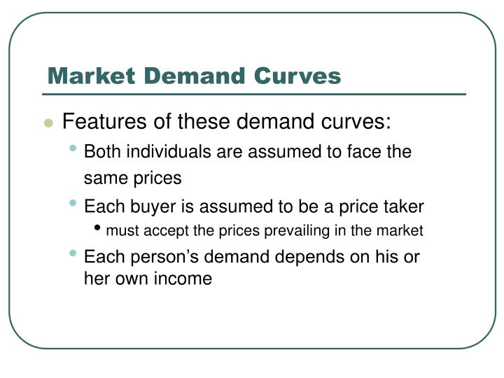Market Demand Curves