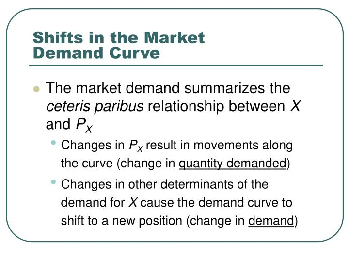 Shifts in the Market