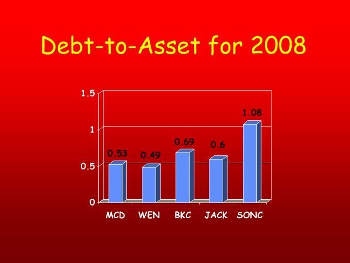 Debt-to-Asset for 2008