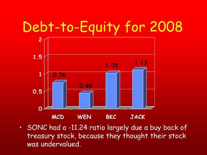 Debt-to-Equity for 2008