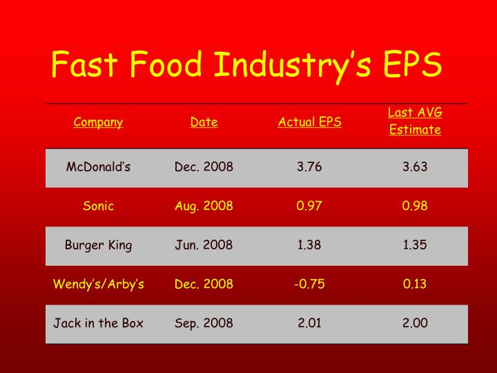 Fast Food Industry's EPS