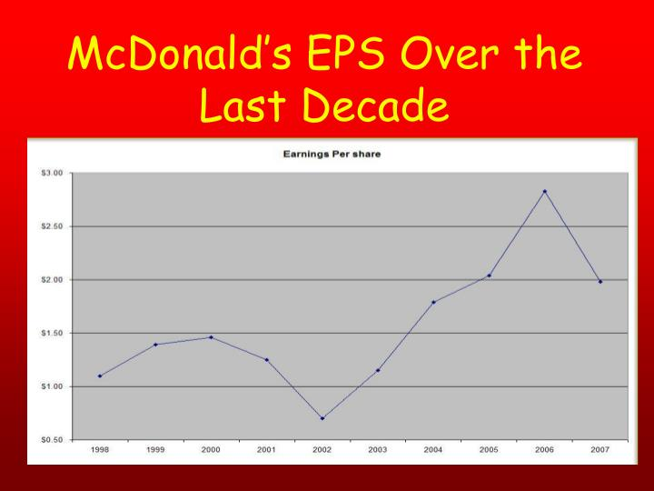 McDonald's EPS Over the Last Decade