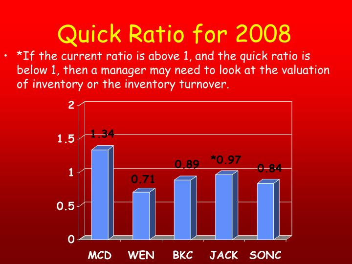 Quick Ratio for 2008