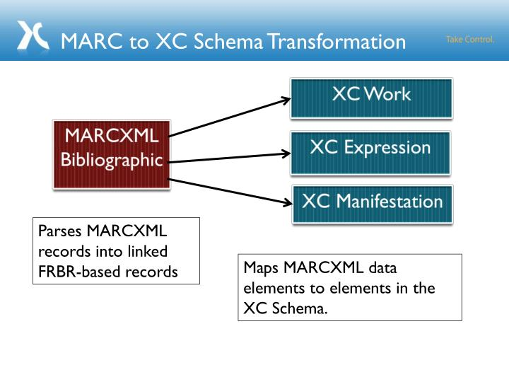 MARC to XC Schema Transformation