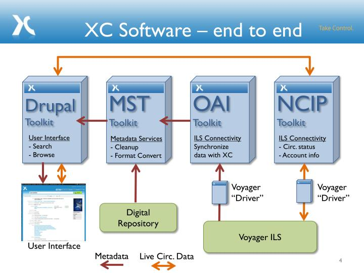 XC Software – end to end