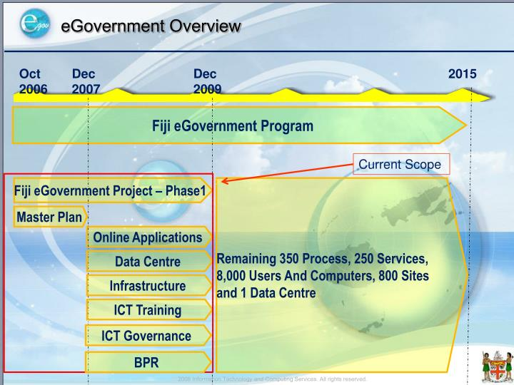 Egovernment overview