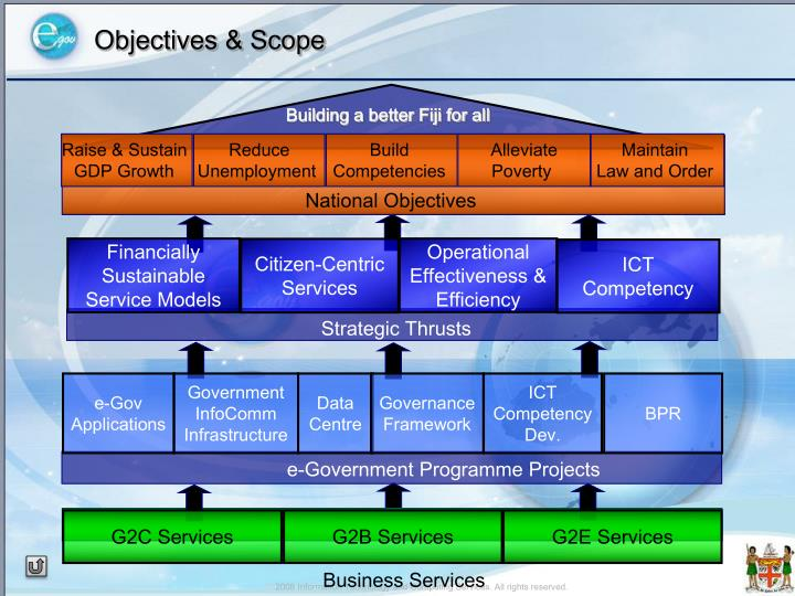 Objectives & Scope