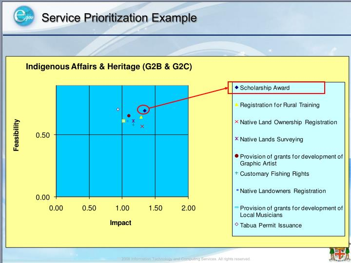 Service Prioritization Example