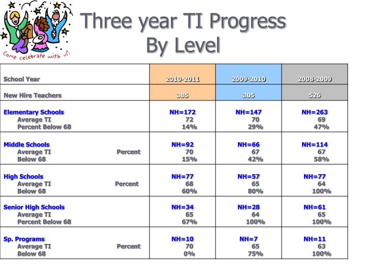 Three year ti progress by level
