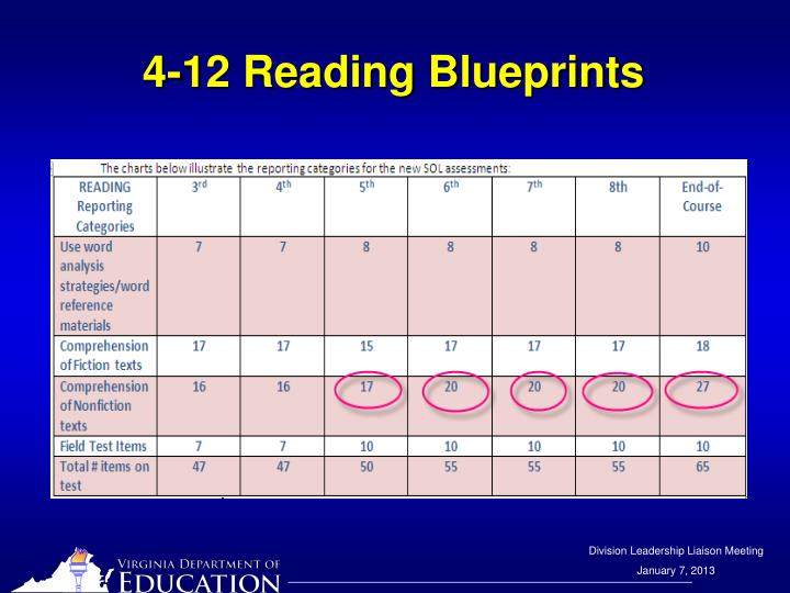 4-12 Reading Blueprints