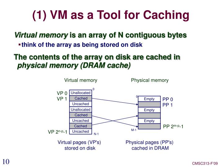 (1) VM as a Tool for Caching
