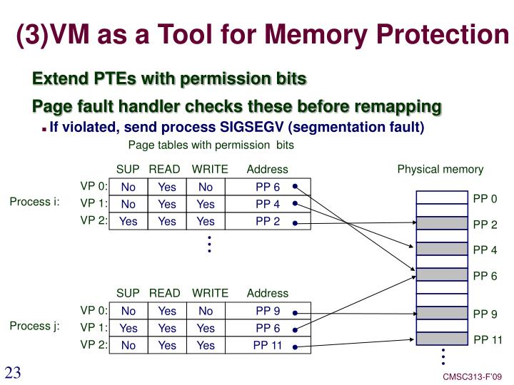 (3)VM as a Tool for Memory Protection