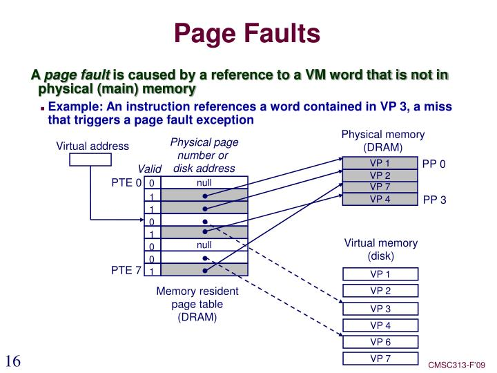 Page Faults