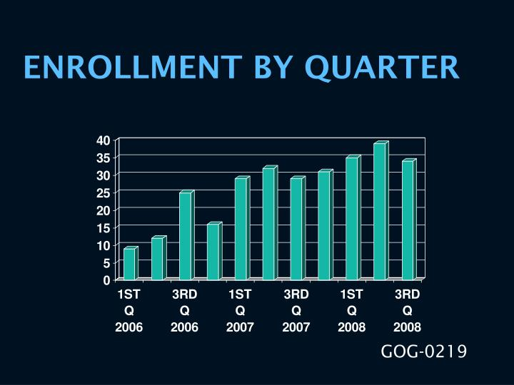 ENROLLMENT BY QUARTER
