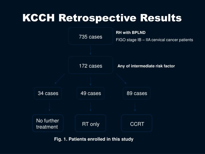 KCCH Retrospective Results