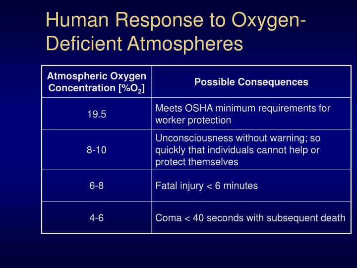 Human Response to Oxygen-Deficient Atmospheres