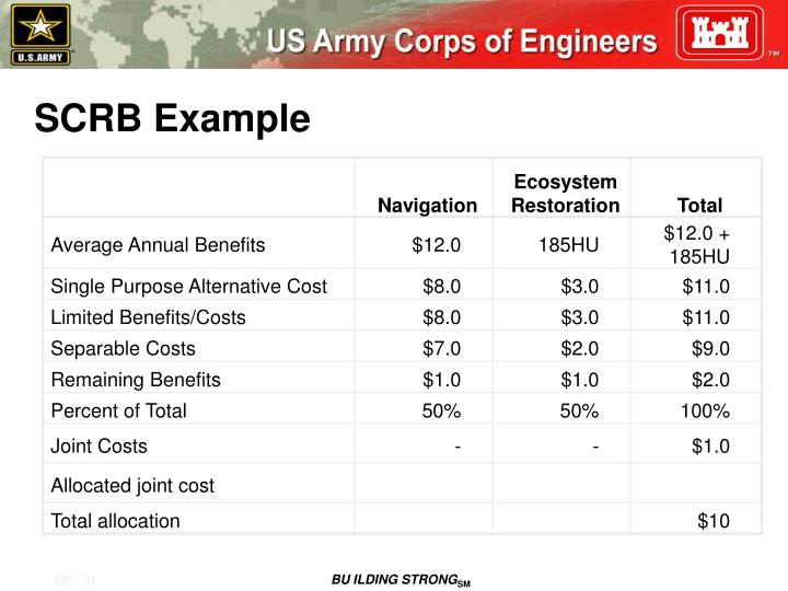 SCRB Example
