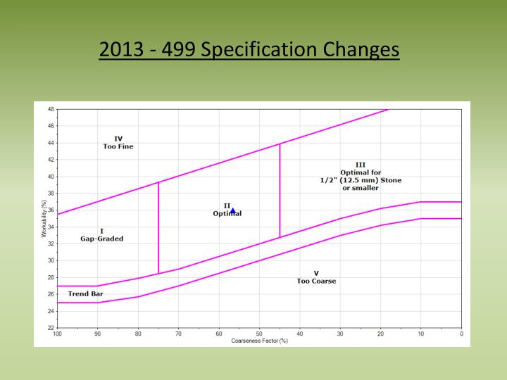 2013 - 499 Specification Changes