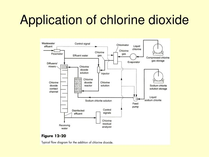 Application of chlorine dioxide