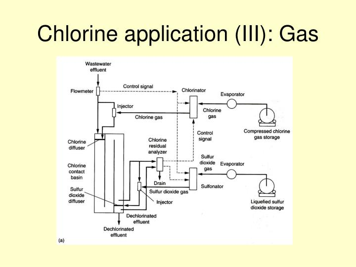 Chlorine application (III): Gas