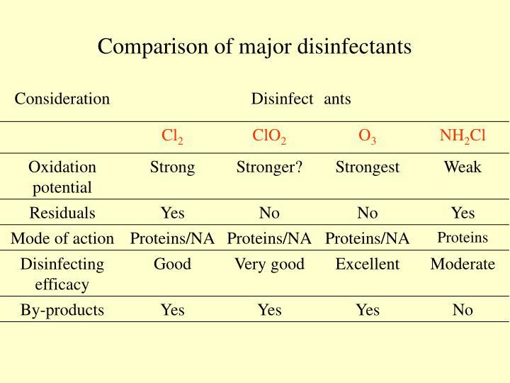 Comparison of major disinfectants