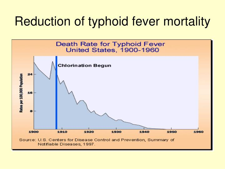 Reduction of typhoid fever mortality