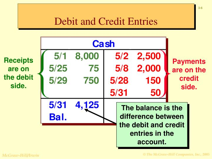 Debit and Credit Entries