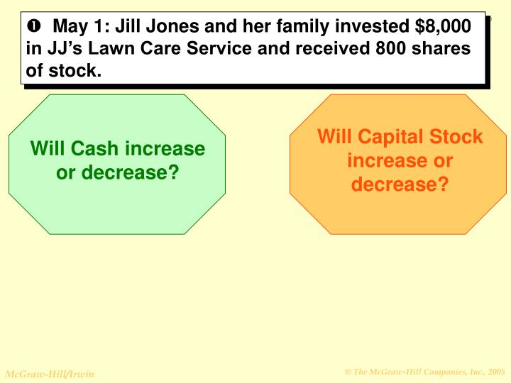 May 1: Jill Jones and her family invested $8,000 in JJ's Lawn Care Service and received 800 shares of stock.