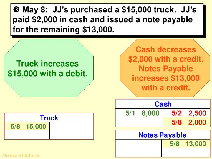 Cash decreases $2,000 with a credit. Notes Payable increases $13,000 with a credit.