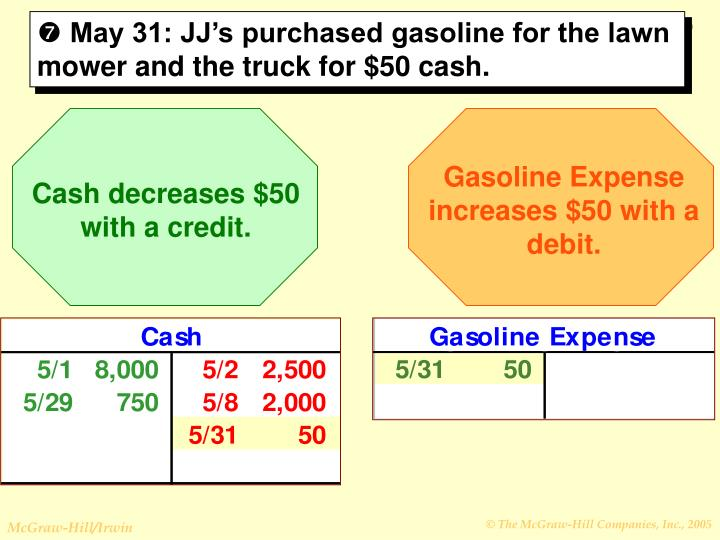 Gasoline Expense increases $50 with a debit.