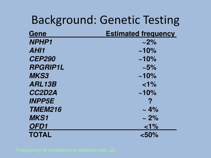 Background: Genetic Testing