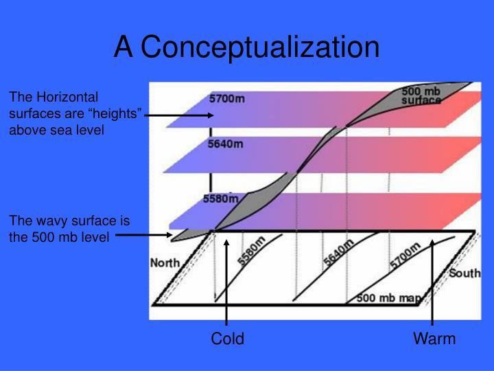 A Conceptualization