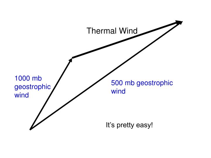 Thermal Wind