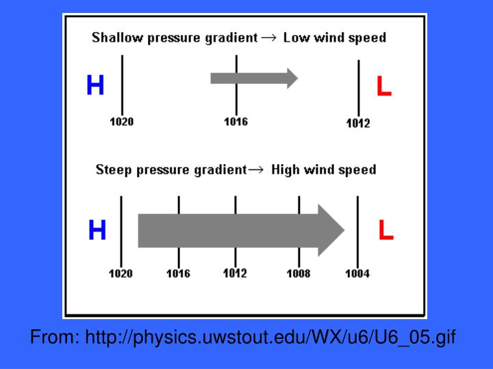 From: http://physics.uwstout.edu/WX/u6/U6_05.gif