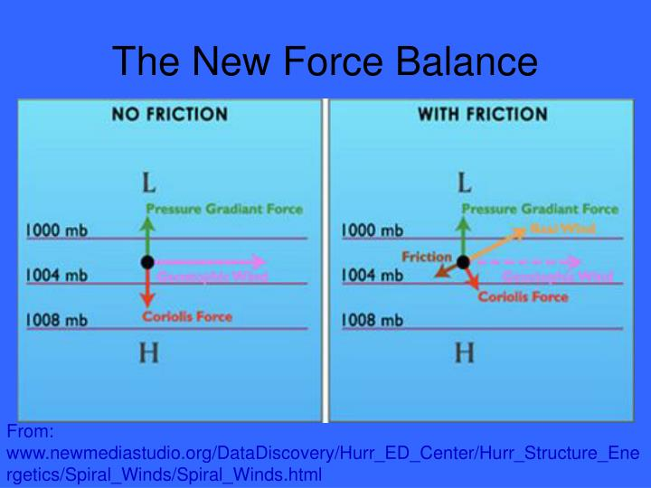 The New Force Balance