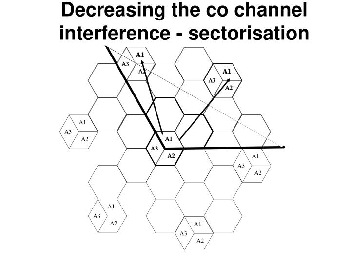 Decreasing the co channel interference - sectorisation