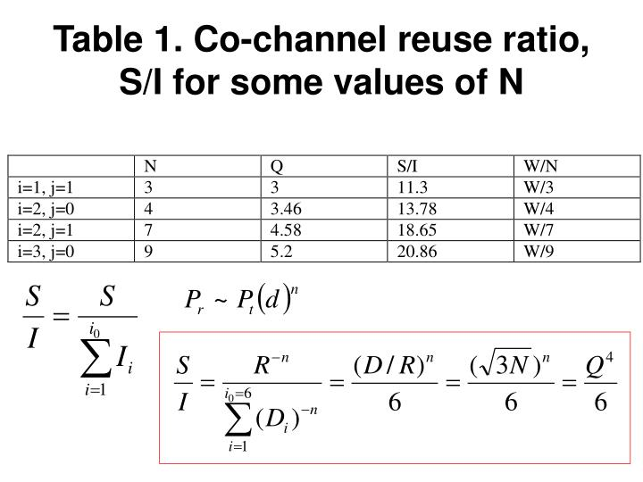 Table 1. Co-channel reuse ratio, S/I for some values of N