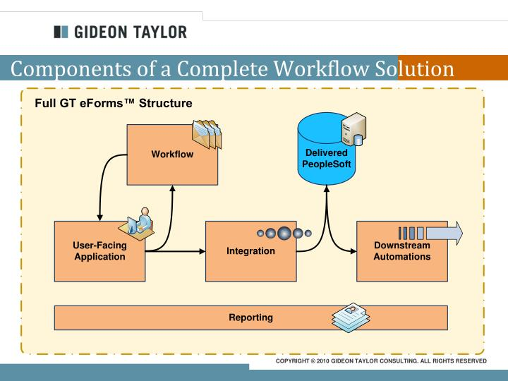 Components of a Complete Workflow Solution