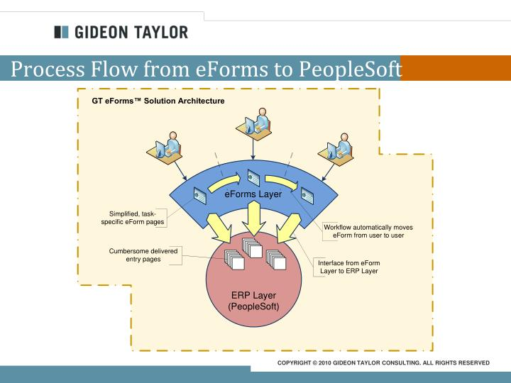 Process Flow from eForms to PeopleSoft