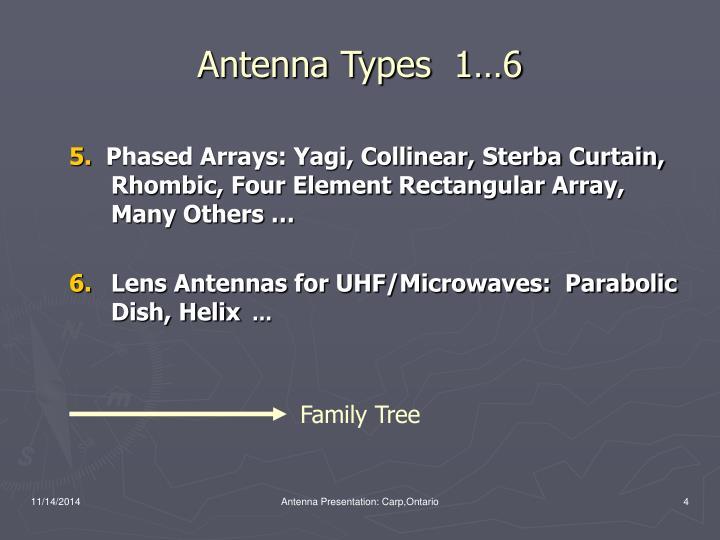 Antenna Types  1…6