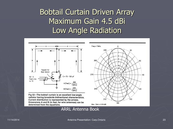 Bobtail Curtain Driven Array