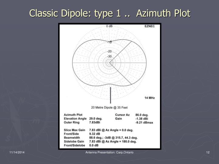 Classic Dipole: type 1 ..  Azimuth Plot