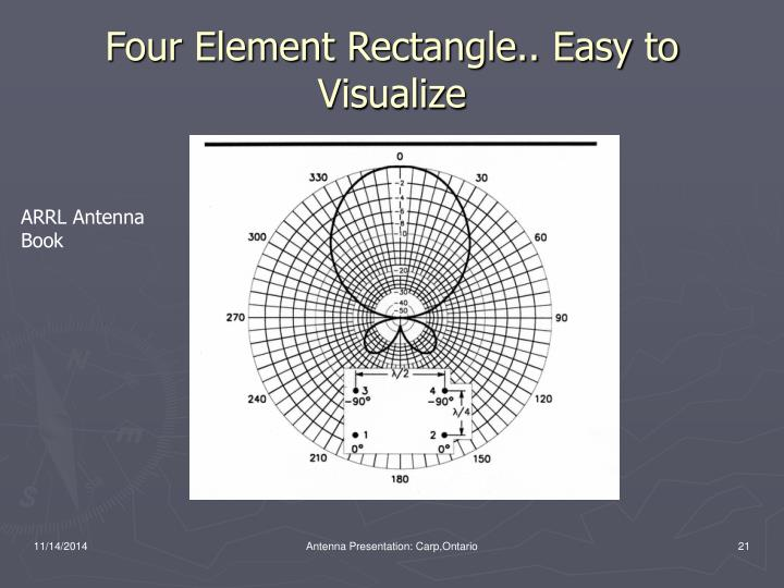 Four Element Rectangle.. Easy to Visualize