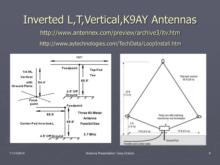 Inverted L,T,Vertical,K9AY Antennas